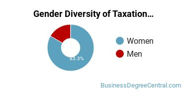 Taxation Majors in DE Gender Diversity Statistics