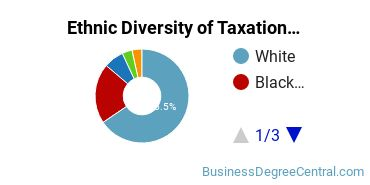 Taxation Majors in GA Ethnic Diversity Statistics