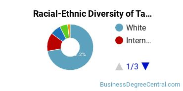 Racial-Ethnic Diversity of Taxation Graduate Certificate Students