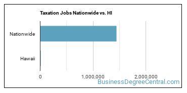 Taxation Jobs Nationwide vs. HI