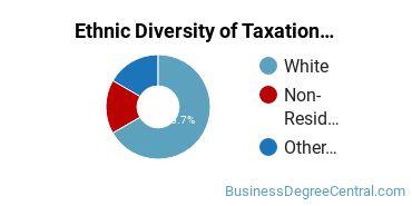 Taxation Majors in ID Ethnic Diversity Statistics
