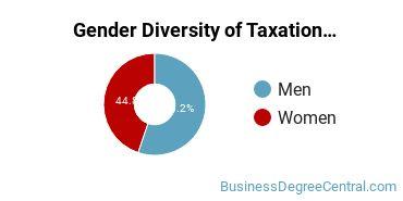 Taxation Majors in IL Gender Diversity Statistics