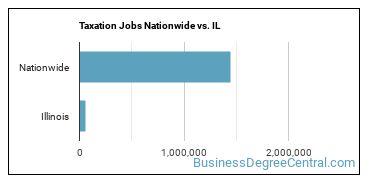 Taxation Jobs Nationwide vs. IL