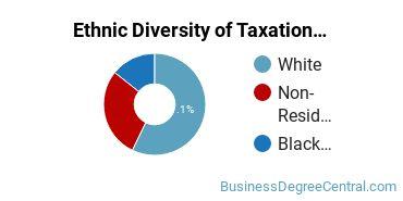 Taxation Majors in IN Ethnic Diversity Statistics