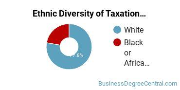Taxation Majors in LA Ethnic Diversity Statistics