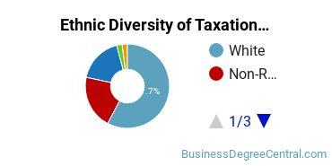 Taxation Majors in MA Ethnic Diversity Statistics