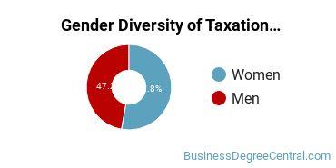 Taxation Majors in MI Gender Diversity Statistics