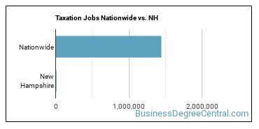 Taxation Jobs Nationwide vs. NH