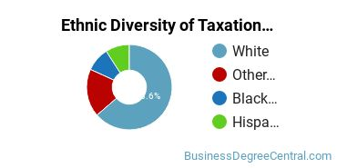 Taxation Majors in NJ Ethnic Diversity Statistics