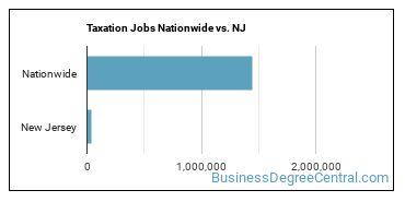 Taxation Jobs Nationwide vs. NJ