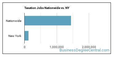 Taxation Jobs Nationwide vs. NY