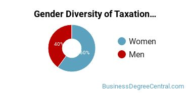 Taxation Majors in OH Gender Diversity Statistics