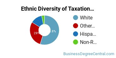 Taxation Majors in OR Ethnic Diversity Statistics