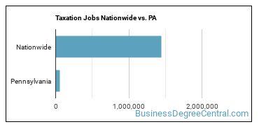 Taxation Jobs Nationwide vs. PA