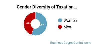 Taxation Majors in RI Gender Diversity Statistics