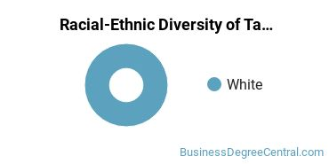 Racial-Ethnic Diversity of Taxation Students with Bachelor's Degrees