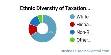 Taxation Majors in TX Ethnic Diversity Statistics
