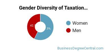 Taxation Majors in TX Gender Diversity Statistics