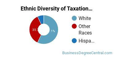 Taxation Majors in UT Ethnic Diversity Statistics