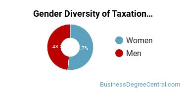 Taxation Majors in UT Gender Diversity Statistics
