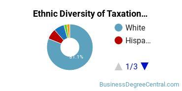 Taxation Majors in WA Ethnic Diversity Statistics