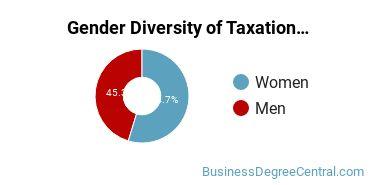 Taxation Majors in WA Gender Diversity Statistics