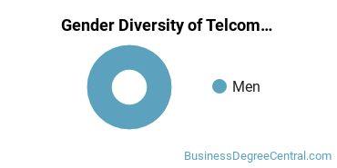 Telecommunications Management Majors in AZ Gender Diversity Statistics