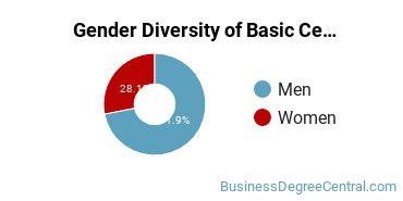 Gender Diversity of Basic Certificates in Telcom Management