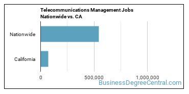 Telecommunications Management Jobs Nationwide vs. CA