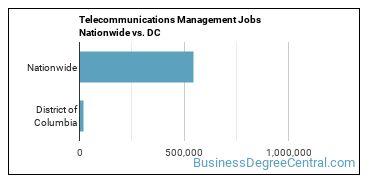 Telecommunications Management Jobs Nationwide vs. DC