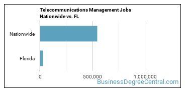 Telecommunications Management Jobs Nationwide vs. FL