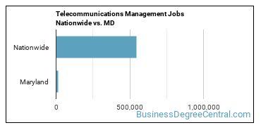 Telecommunications Management Jobs Nationwide vs. MD