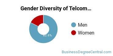 Telecommunications Management Majors in MA Gender Diversity Statistics
