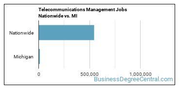 Telecommunications Management Jobs Nationwide vs. MI