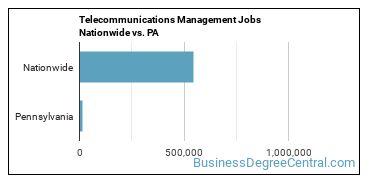 Telecommunications Management Jobs Nationwide vs. PA