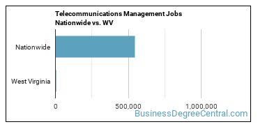 Telecommunications Management Jobs Nationwide vs. WV